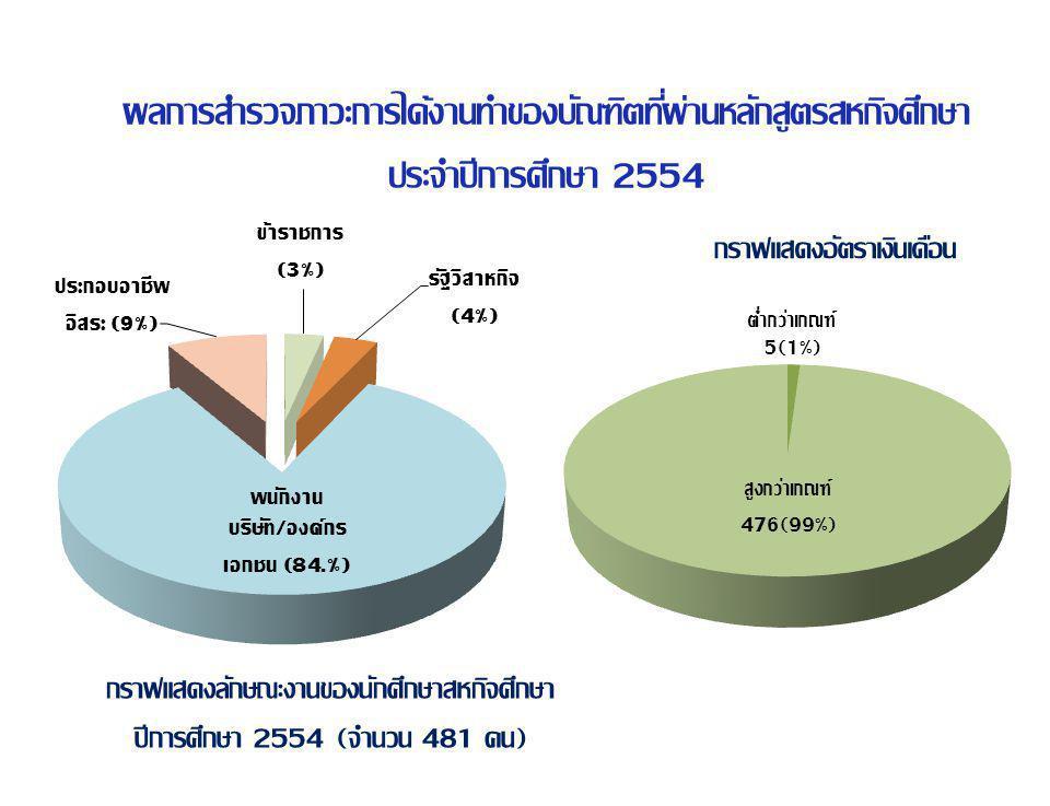 กราฟแสดงอัตราเงินเดือน ผลการสำรวจภาวะการได้งานทำของบัณฑิตที่ผ่านหลักสูตรสหกิจศึกษา ประจำปีการศึกษา 2554 กราฟแสดงลักษณะงานของนักศึกษาสหกิจศึกษา ปีการศึกษา 2554 (จำนวน 481 คน)