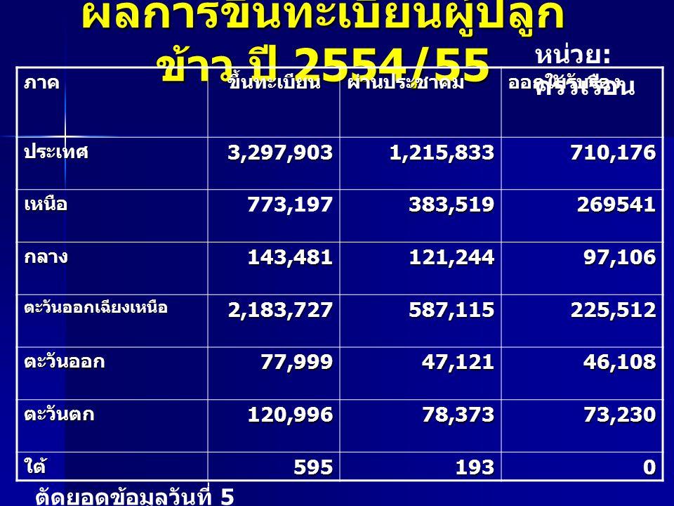 ผลการขึ้นทะเบียนผู้ปลูก ข้าว ปี 2554/55 ภาคขึ้นทะเบียนผ่านประชาคมออกใบรับรอง ประเทศ 3,297,903 1,215,833 710,176 เหนือ 773,197383,519269541 กลาง143,481