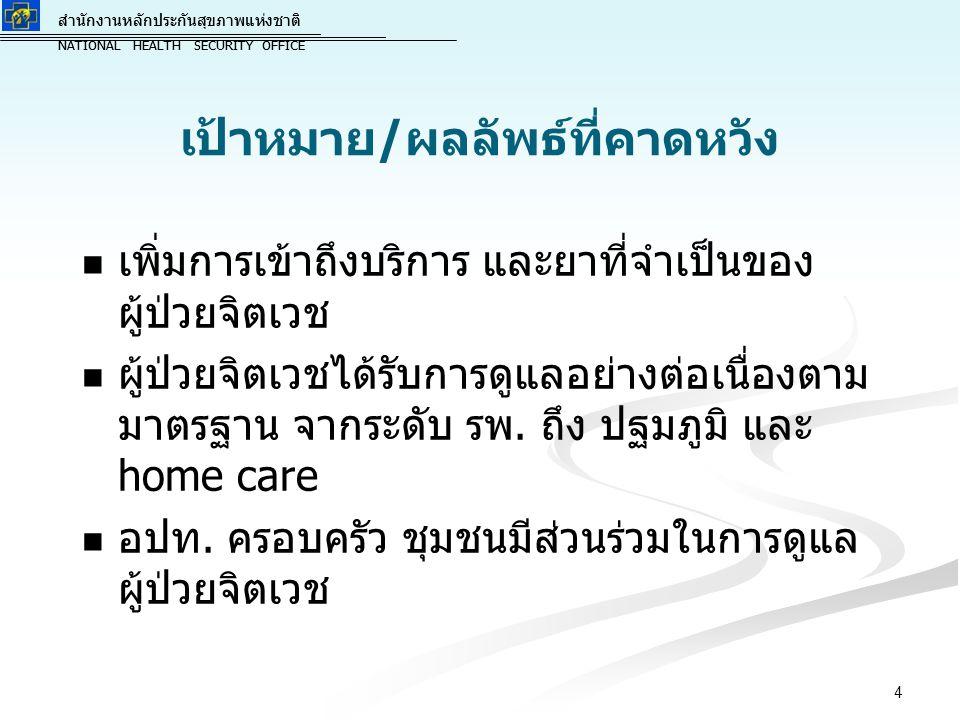 สำนักงานหลักประกันสุขภาพแห่งชาติ NATIONAL HEALTH SECURITY OFFICE สำนักงานหลักประกันสุขภาพแห่งชาติ NATIONAL HEALTH SECURITY OFFICE เป้าหมาย/ผลลัพธ์ที่คาดหวัง เพิ่มการเข้าถึงบริการ และยาที่จำเป็นของ ผู้ป่วยจิตเวช ผู้ป่วยจิตเวชได้รับการดูแลอย่างต่อเนื่องตาม มาตรฐาน จากระดับ รพ.