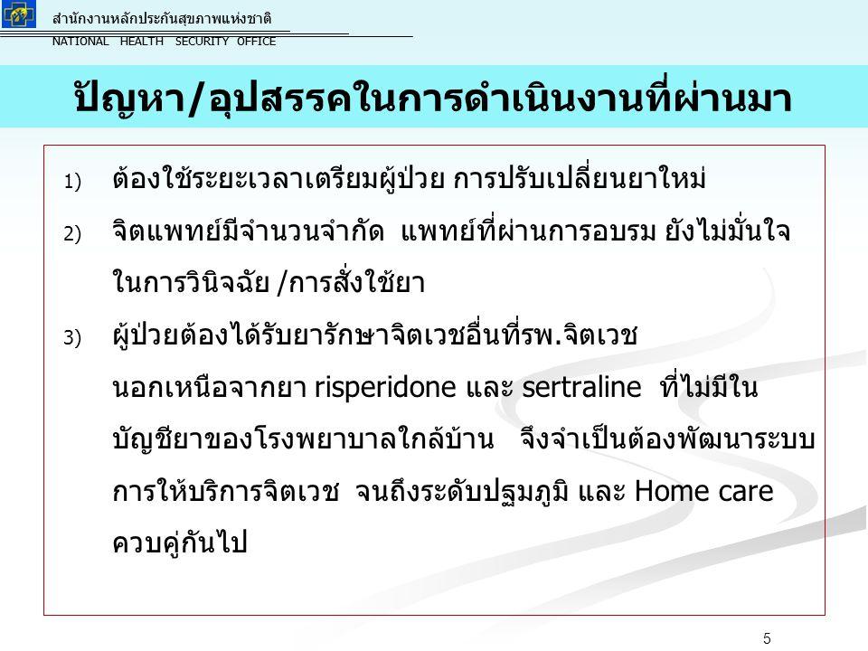 สำนักงานหลักประกันสุขภาพแห่งชาติ NATIONAL HEALTH SECURITY OFFICE สำนักงานหลักประกันสุขภาพแห่งชาติ NATIONAL HEALTH SECURITY OFFICE 1) 1) ต้องใช้ระยะเวลาเตรียมผู้ป่วย การปรับเปลี่ยนยาใหม่ 2) 2) จิตแพทย์มีจำนวนจำกัด แพทย์ที่ผ่านการอบรม ยังไม่มั่นใจ ในการวินิจฉัย /การสั่งใช้ยา 3) 3) ผู้ป่วยต้องได้รับยารักษาจิตเวชอื่นที่รพ.จิตเวช นอกเหนือจากยา risperidone และ sertraline ที่ไม่มีใน บัญชียาของโรงพยาบาลใกล้บ้าน จึงจำเป็นต้องพัฒนาระบบ การให้บริการจิตเวช จนถึงระดับปฐมภูมิ และ Home care ควบคู่กันไป ปัญหา/อุปสรรคในการดำเนินงานที่ผ่านมา 5
