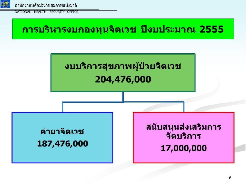สำนักงานหลักประกันสุขภาพแห่งชาติ NATIONAL HEALTH SECURITY OFFICE สำนักงานหลักประกันสุขภาพแห่งชาติ NATIONAL HEALTH SECURITY OFFICE ประมาณการจำนวนของผู้ป่วยจิตเวชเรื้อรัง 953,726 คน เป้าหมาย ผป.