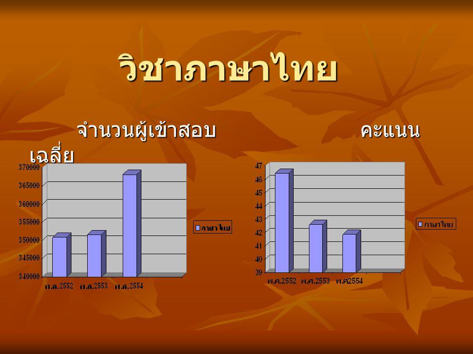 วิชาภาษาไทย จำนวนผู้เข้าสอบคะแนน เฉลี่ย