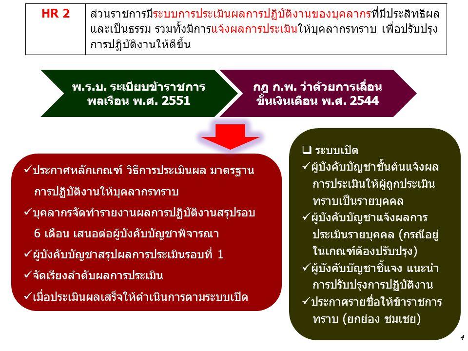 4 HR 2ส่วนราชการมีระบบการประเมินผลการปฏิบัติงานของบุคลากรที่มีประสิทธิผล และเป็นธรรม รวมทั้งมีการแจ้งผลการประเมินให้บุคลากรทราบ เพื่อปรับปรุง การปฏิบั