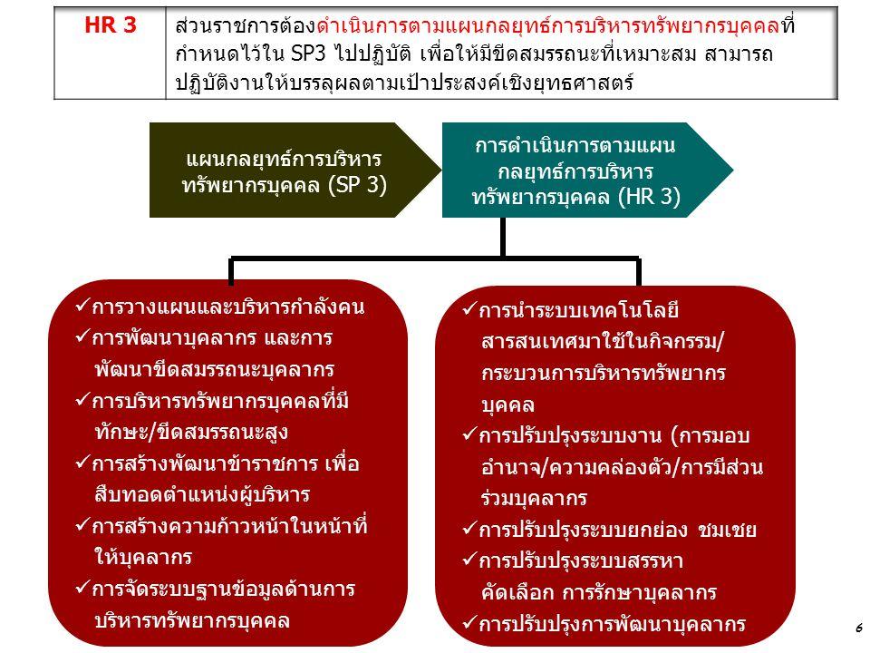 6 แผนกลยุทธ์การบริหาร ทรัพยากรบุคคล (SP 3) การดำเนินการตามแผน กลยุทธ์การบริหาร ทรัพยากรบุคคล (HR 3) การวางแผนและบริหารกำลังคน การพัฒนาบุคลากร และการ พ