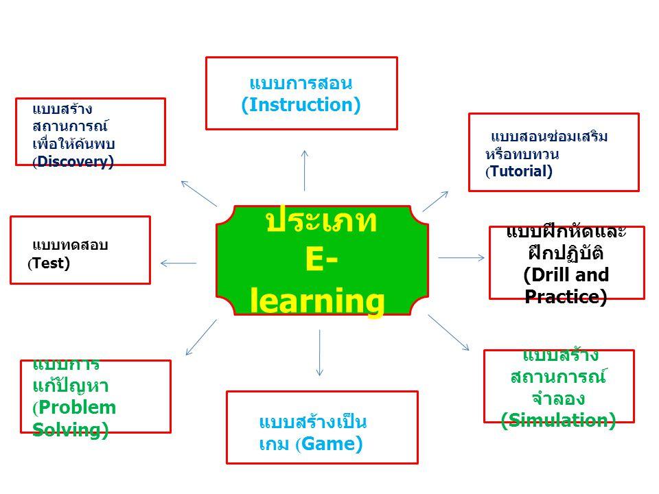 ประเภท E- learning แบบการสอน (Instruction) แบบฝึกหัดและ ฝึกปฏิบัติ (Drill and Practice) แบบสร้าง สถานการณ์ จำลอง (Simulation) แบบสอนซ่อมเสริม หรือทบทว