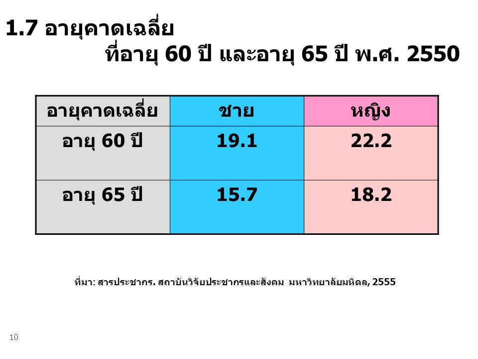 10 1.7 อายุคาดเฉลี่ย ที่อายุ 60 ปี และอายุ 65 ปี พ.ศ.