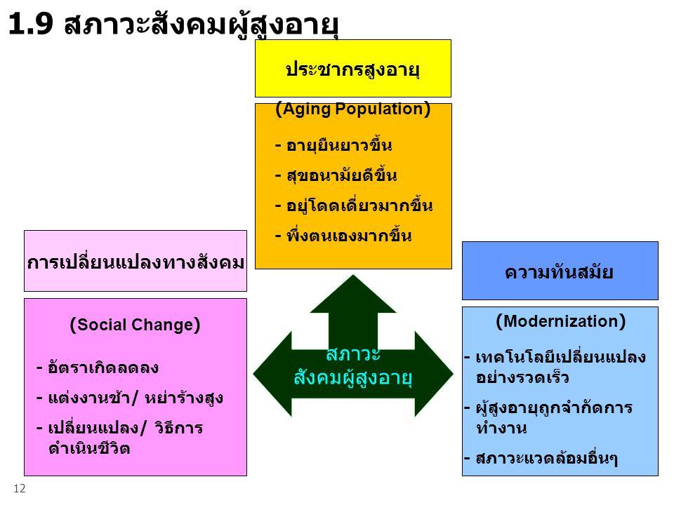 12 การเปลี่ยนแปลงทางสังคม ความทันสมัย ประชากรสูงอายุ (Aging Population) - อายุยืนยาวขึ้น - สุขอนามัยดีขึ้น - อยู่โดดเดี่ยวมากขึ้น - พึ่งตนเองมากขึ้น - อัตราเกิดลดลง - แต่งงานช้า/ หย่าร้างสูง - เปลี่ยนแปลง/ วิธีการ ดำเนินชีวิต - เทคโนโลยีเปลี่ยนแปลง อย่างรวดเร็ว - ผู้สูงอายุถูกจำกัดการ ทำงาน - สภาวะแวดล้อมอื่นๆ (Social Change) (Modernization) 1.9 สภาวะสังคมผู้สูงอายุ