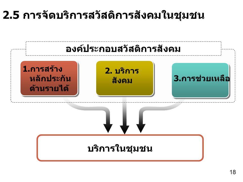 องค์ประกอบสวัสดิการสังคม 2.5 การจัดบริการสวัสดิการสังคมในชุมชน 1.การสร้าง หลักประกัน ด้านรายได้ 2.