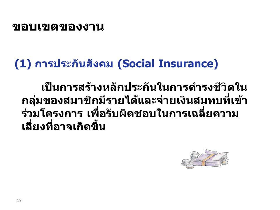 19 เป็นการสร้างหลักประกันในการดำรงชีวิตใน กลุ่มของสมาชิกมีรายได้และจ่ายเงินสมทบที่เข้า ร่วมโครงการ เพื่อรับผิดชอบในการเฉลี่ยความ เสี่ยงที่อาจเกิดขึ้น (1) การประกันสังคม (Social Insurance) ขอบเขตของงาน