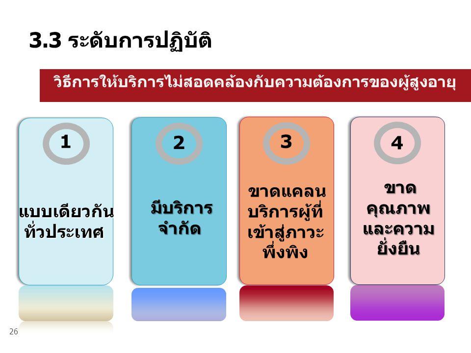 26 3.3 ระดับการปฏิบัติ 1 2 4 แบบเดียวกัน ทั่วประเทศ ขาด คุณภาพ และความ ยั่งยืน ขาด คุณภาพ และความ ยั่งยืน 3 มีบริการ จำกัด มีบริการ จำกัด ขาดแคลน บริการผู้ที่ เข้าสู่ภาวะ พึ่งพิง วิธีการให้บริการไม่สอดคล้องกับความต้องการของผู้สูงอายุ