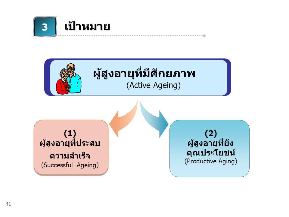 41 3 เป้าหมาย (1) ผู้สูงอายุที่ประสบ ความสำเร็จ (Successful Ageing) (2) ผู้สูงอายุที่ยัง คุณประโยชน์ (Productive Aging) ผู้สูงอายุที่มีศักยภาพ (Active Ageing)