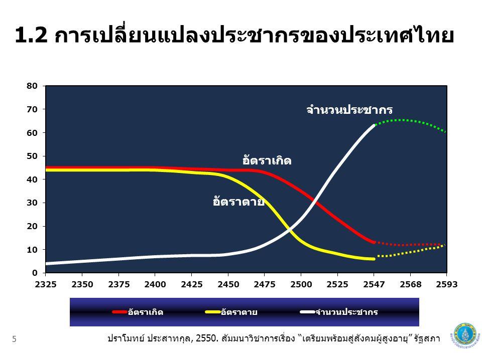 5 55 1.2 การเปลี่ยนแปลงประชากรของประเทศไทย จำนวน (ล้านคน) อัตรา (ต่อพัน) ปี พ.ศ.