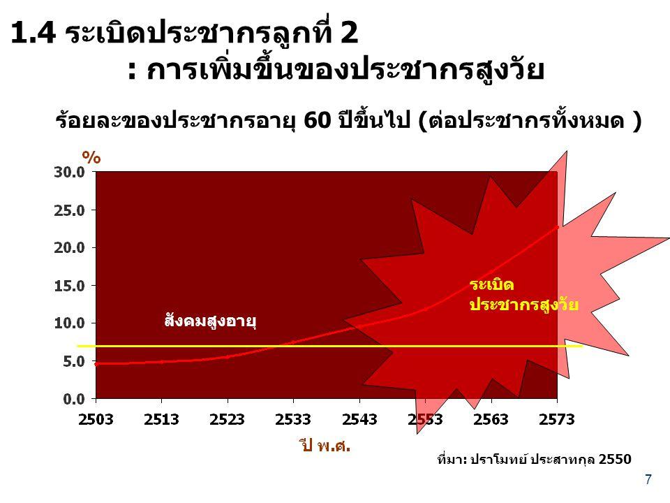 7 ร้อยละของประชากรอายุ 60 ปีขึ้นไป (ต่อประชากรทั้งหมด ) สังคมสูงอายุ ระเบิด ประชากรสูงวัย 1.4 ระเบิดประชากรลูกที่ 2 : การเพิ่มขึ้นของประชากรสูงวัย ที่มา: ปราโมทย์ ประสาทกุล 2550