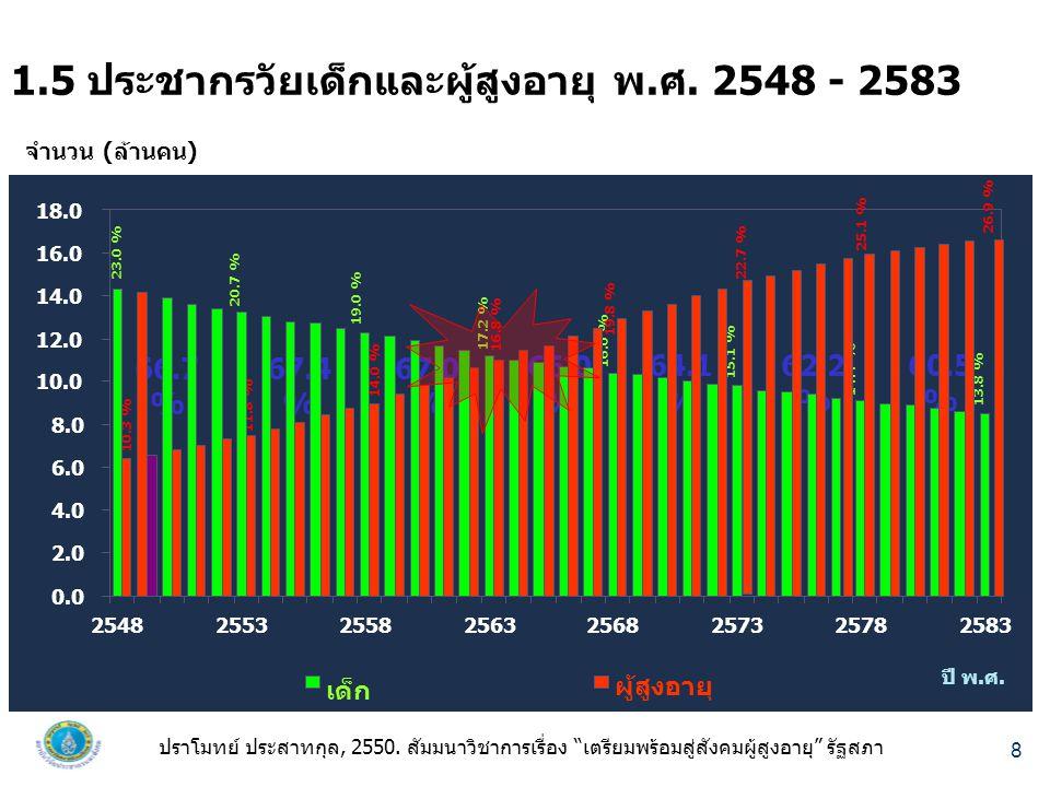 8 1.5 ประชากรวัยเด็กและผู้สูงอายุ พ.ศ.2548 - 2583 จำนวน (ล้านคน) ปี พ.ศ.