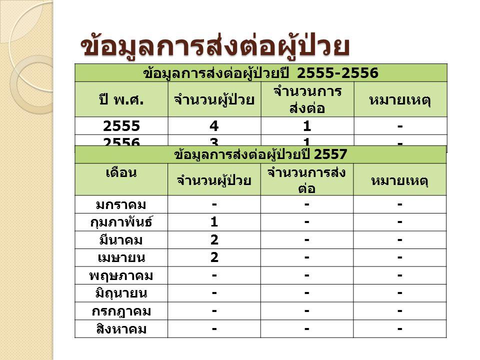 ข้อมูลการส่งต่อผู้ป่วย ข้อมูลการส่งต่อผู้ป่วยปี 2555-2556 ปี พ.