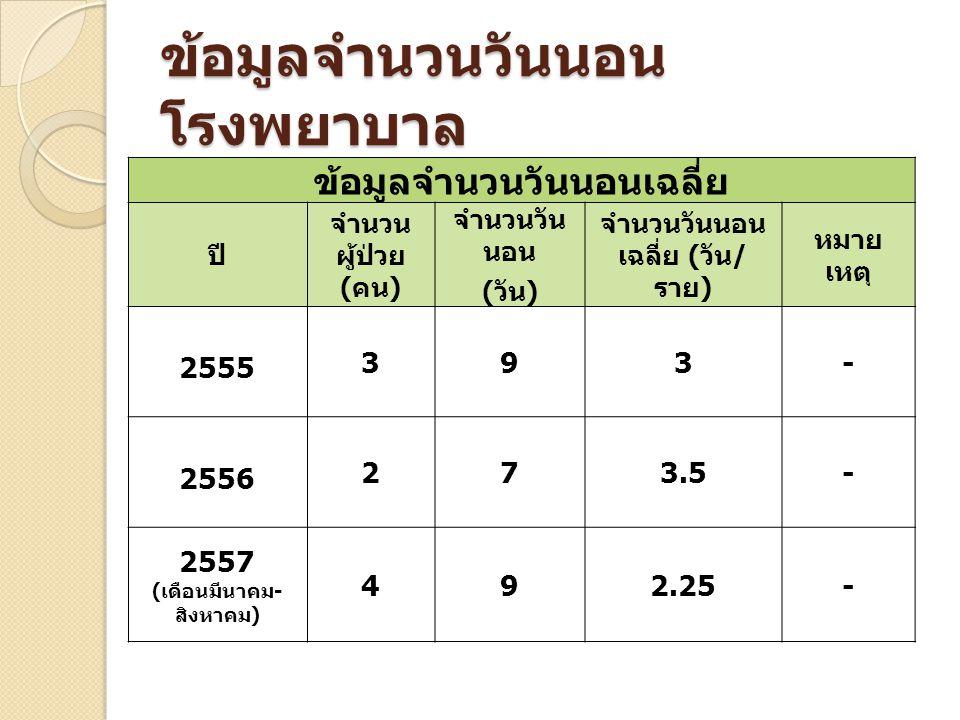 ข้อมูลจำนวนวันนอน โรงพยาบาล ข้อมูลจำนวนวันนอนเฉลี่ย ปี จำนวน ผู้ป่วย ( คน ) จำนวนวัน นอน ( วัน ) จำนวนวันนอน เฉลี่ย ( วัน / ราย ) หมาย เหตุ 2555 393- 2556 273.5- 2557 ( เดือนมีนาคม - สิงหาคม ) 492.25-