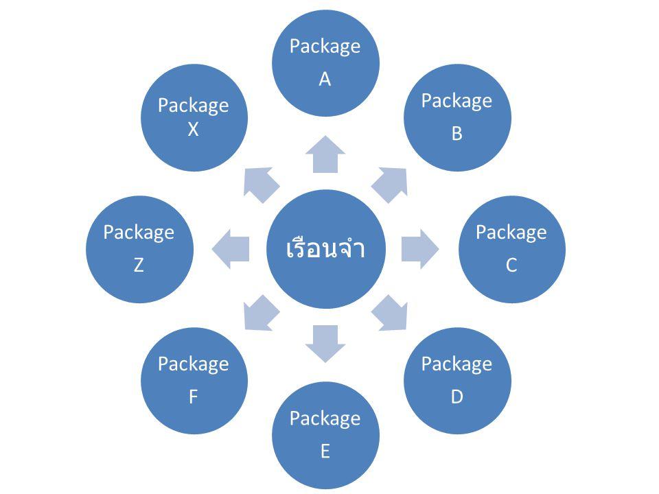 เรือนจำ Package A Package B Package C Package D Package E Package F Package Z Package X
