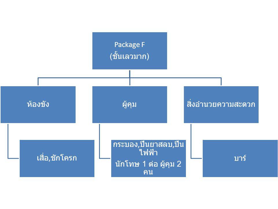 Package Z ( ผู้คุม ) ระดับของผู้คุม ระดับ 1 คุม Package A ระดับ 2 คุม Package B( ปฏิบัติงาน 1 ปี ) ระดับ 3 คุม Package C ( ปฏิบัติงาน 3 ปี ) ระดับ 4 คุม Package D( ปฏิบัติงาน 4 ปี ) ระดับ 5 คุม Package E( ปฏิบัติงาน 6 ปี ) ระดับ พิเศษ คุม Package F( ปฏิบัติงาน 7 ปี ) อายุของผู้คุม ชั้นเยี่ยม / ดีมาก ผู้คุมต้องมีอายุ 25 - 55 ชั้นดี ผู้คุมต้องมีอายุ 25 - 55 ชั้นกลาง ผู้คุมต้องมีอายุ 30 - 50 ชั้นเลว ผู้คุมต้องมีอายุ 27 - 45 ชั้นเลวมาก ผู้คุมต้องมีอายุ 30 - 45 เงินเดือน ตามประสบการณ์ การทำงาน แรกเริ่มทำงาน -1 ปี เงินเดือน 20,000 2 – 5 ปี เงินเดือน 25,000 6 -10 ปี เงินเดือน 30,000 10 ปีขึ้นไป เงินเดือน 35,000 ขึ้นไป