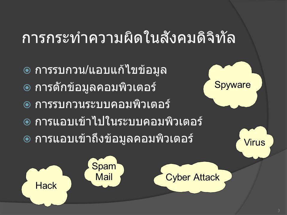 การกระทำความผิดในสังคมดิจิทัล  การรบกวน / แอบแก้ไขข้อมูล  การดักข้อมูลคอมพิวเตอร์  การรบกวนระบบคอมพิวเตอร์  การแอบเข้าไปในระบบคอมพิวเตอร์  การแอบเข้าถึงข้อมูลคอมพิวเตอร์ 3 Spyware Virus Hack Spam Mail Cyber Attack