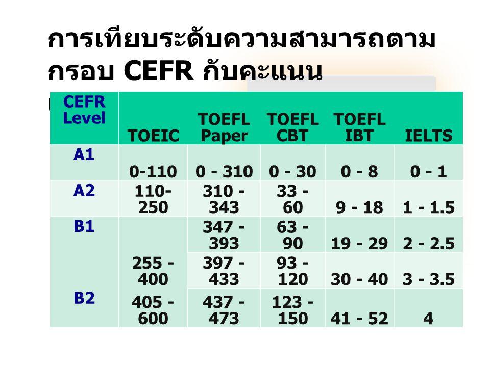 การเทียบระดับความสามารถตาม กรอบ CEFR กับคะแนน แบบทดสอบมาตรฐานสากล CEFR Level TOEIC TOEFL Paper TOEFL CBT TOEFL IBTIELTS A1 0-110 0 - 3100 - 300 - 80 -