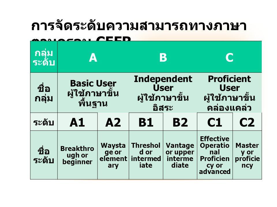 การจัดระดับความสามารถทางภาษา ตามกรอบ CEFR กลุ่ม ระดับ ABC ชื่อ กลุ่ม Basic User ผู้ใช้ภาษาขั้น พื้นฐาน Independent User ผู้ใช้ภาษาขั้น อิสระ Proficien