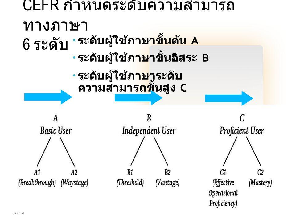 CEFR กำหนดระดับความสามารถ ทางภาษา 6 ระดับ  ระดับผู้ใช้ภาษาขั้นต้น A  ระดับผู้ใช้ภาษาขั้นอิสระ B  ระดับผู้ใช้ภาษาระดับ ความสามารถขั้นสูง C