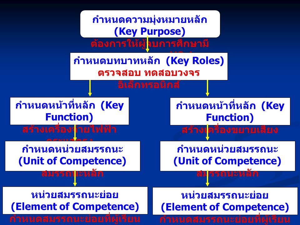 กำหนดความมุ่งหมายหลัก (Key Purpose) ต้องการให้ผู้จบการศึกษามี สมรรถนะตาม VQ 1 กำหนดบทบาทหลัก (Key Roles) ตรวจสอบ ทดสอบวงจร อิเล็กทรอนิกส์ กำหนดหน้าที่