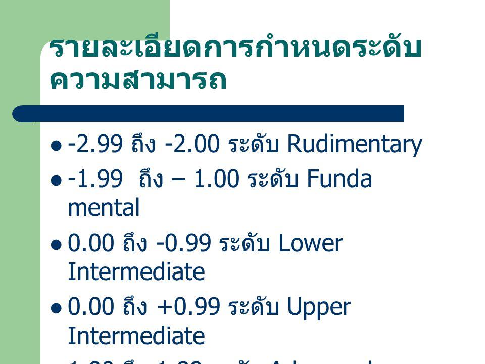 รายละเอียดการกำหนดระดับ ความสามารถ -2.99 ถึง -2.00 ระดับ Rudimentary -1.99 ถึง – 1.00 ระดับ Funda mental 0.00 ถึง -0.99 ระดับ Lower Intermediate 0.00