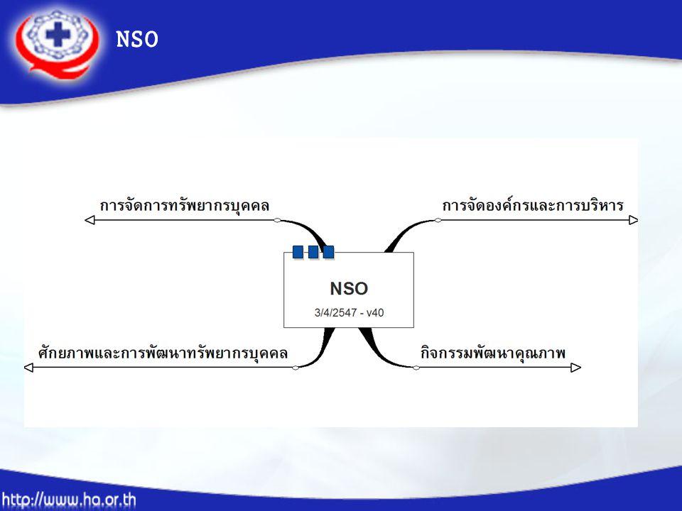 การประเมินผลการพัฒนาบุคลากร ทางการพยาบาล ประเมินกระบวนการศึกษา อบรม พัฒนา (1) ประเมินความรู้ผู้เข้ารับการอบรม (2) ประเมินการนำความรู้ไปใช้ / การเปลี่ยนวิถีการ ทำงาน (3) ประเมินผลกระทบการดูแลผู้ป่วย (4) นำผลไปปรับปรุงการพัฒนาทรัพยากรบุคคล (4) ประเมินผลสัมฤทธิ์การศึกษาอบรม โดย พิจารณาผลงานบุคคล หน่วยงานและฝ่า ยกพย.(5)