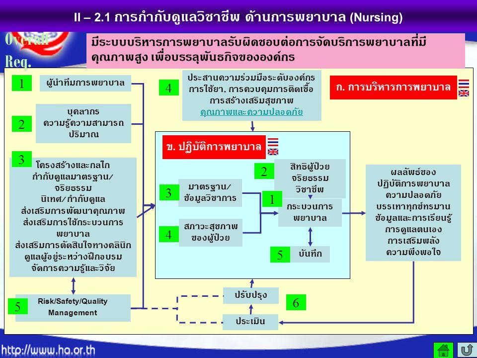 II – 2.1 การกำกับดูแลวิชาชีพ ด้านการพยาบาล (Nursing) มาตรฐาน / ข้อมูลวิชาการ สภาวะสุขภาพ ของผู้ป่วย กระบวนการ พยาบาล บันทึก สิทธิผู้ป่วย จริยธรรม วิชา