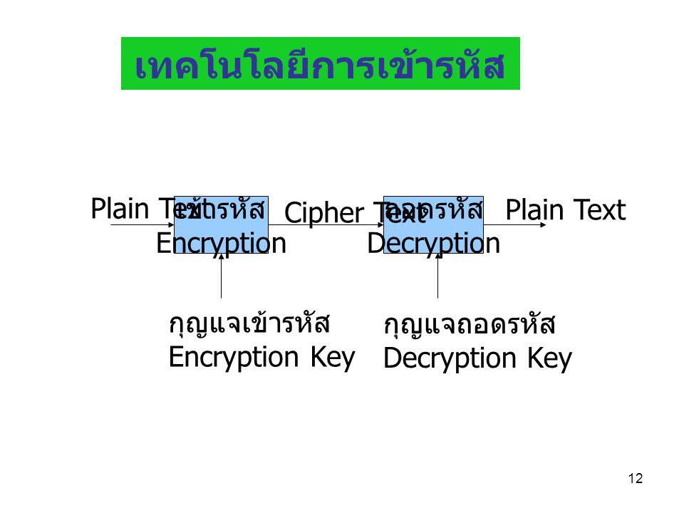 12 เข้ารหัส Encryption ถอดรหัส Decryption กุญแจเข้ารหัส Encryption Key กุญแจถอดรหัส Decryption Key Cipher Text Plain Text เทคโนโลยีการเข้ารหัส