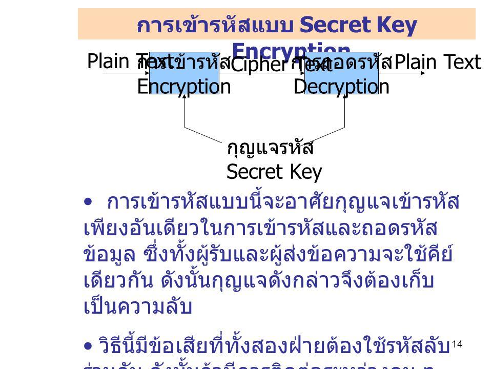14 การเข้ารหัสแบบ Secret Key Encryption การเข้ารหัส Encryption การถอดรหัส Decryption กุญแจรหัส Secret Key Cipher Text Plain Text การเข้ารหัสแบบนี้จะอาศัยกุญแจเข้ารหัส เพียงอันเดียวในการเข้ารหัสและถอดรหัส ข้อมูล ซึ่งทั้งผู้รับและผู้ส่งข้อความจะใช้คีย์ เดียวกัน ดังนั้นกุญแจดังกล่าวจึงต้องเก็บ เป็นความลับ วิธีนี้มีข้อเสียที่ทั้งสองฝ่ายต้องใช้รหัสลับ ร่วมกัน ดังนั้นถ้ามีการติดต่อระหว่างคน n คน จะต้องใช้คีย์เดียวกันหมด ทำให้แต่ละ คนสามารถอ่านข้อความของกันได้