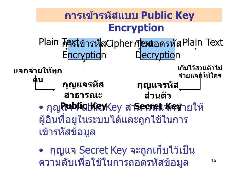 15 การเข้ารหัสแบบ Public Key Encryption กุญแจ Public Key สามารถแจกจ่ายให้ ผู้อื่นที่อยู่ในระบบได้และถูกใช้ในการ เข้ารหัสข้อมูล กุญแจ Secret Key จะถูกเก็บไว้เป็น ความลับเพื่อใช้ในการถอดรหัสข้อมูล การเข้ารหัส Encryption การถอดรหัส Decryption กุญแจรหัส สาธารณะ Public Key กุญแจรหัส ส่วนตัว Secret Key Cipher Text Plain Text แจกจ่ายให้ทุก คน เก็บไว้ส่วนตัวไม่ จ่ายแจกให้ใคร