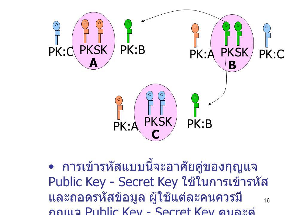 16 PK:C C B A PKSK PKSK PKSK PK:A PK:C PK:B PK:A การเข้ารหัสแบบนี้จะอาศัยคู่ของกุญแจ Public Key - Secret Key ใช้ในการเข้ารหัส และถอดรหัสข้อมูล ผู้ใช้แต่ละคนควรมี กุญแจ Public Key - Secret Key คนละคู่