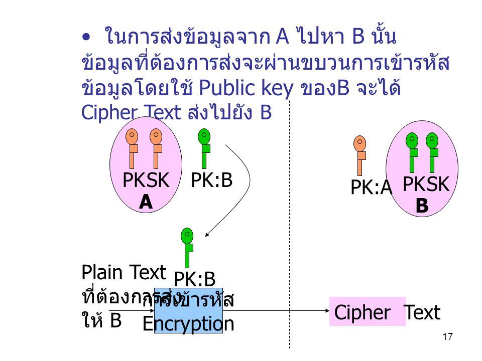 17 ในการส่งข้อมูลจาก A ไปหา B นั้น ข้อมูลที่ต้องการส่งจะผ่านขบวนการเข้ารหัส ข้อมูลโดยใช้ Public key ของ B จะได้ Cipher Text ส่งไปยัง B B A PKSK PKSK PK:B PK:A การเข้ารหัส Encryption Cipher Text Plain Text ที่ต้องการส่ง ให้ B PK:B