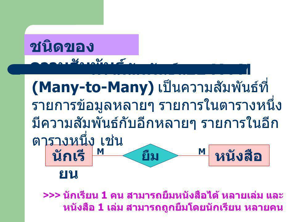 ชนิดของ ความสัมพันธ์ นักเรี ยน หนังสือ ยืม M M ความสัมพันธ์แบบ M : M (Many-to-Many) เป็นความสัมพันธ์ที่ รายการข้อมูลหลายๆ รายการในตารางหนึ่ง มีความสัม