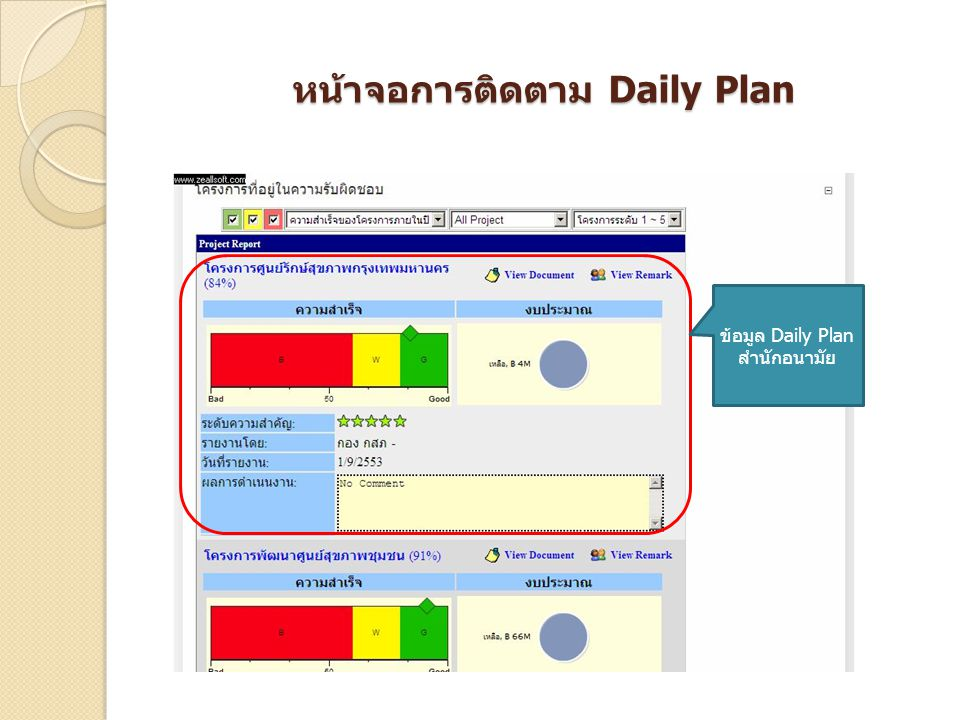 หน้าจอการติดตาม Daily Plan ข้อมูล Daily Plan สำนักอนามัย