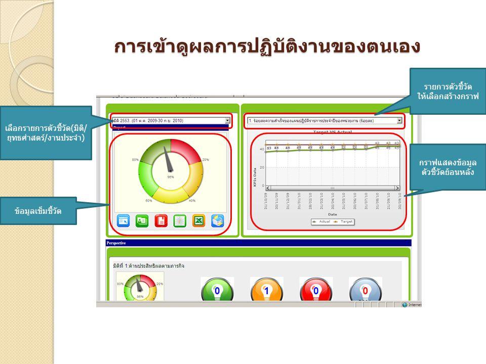 การเข้าดูผลการปฏิบัติงานของตนเอง ข้อมูลเข็มชี้วัด เลือกรายการตัวชี้วัด(มิติ/ ยุทธศ่าสตร์/งานประจำ) กราฟแสดงข้อมูล ตัวชี้วัดย้อนหลัง รายการตัวชี้วัด ให
