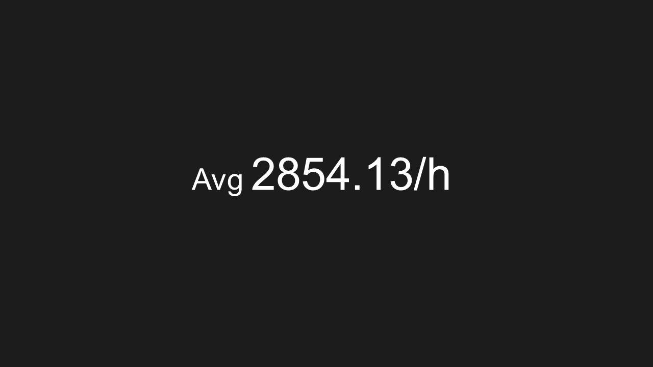 Avg 2854.13/h