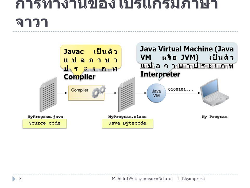 การทำงานของโปรแกรมภาษา จาวา Source code Java Bytecode Javac เป็นตัว แปลภาษา ประเภท Compiler Java Virtual Machine (Java VM หรือ JVM) เป็นตัว แปลภาษาประ