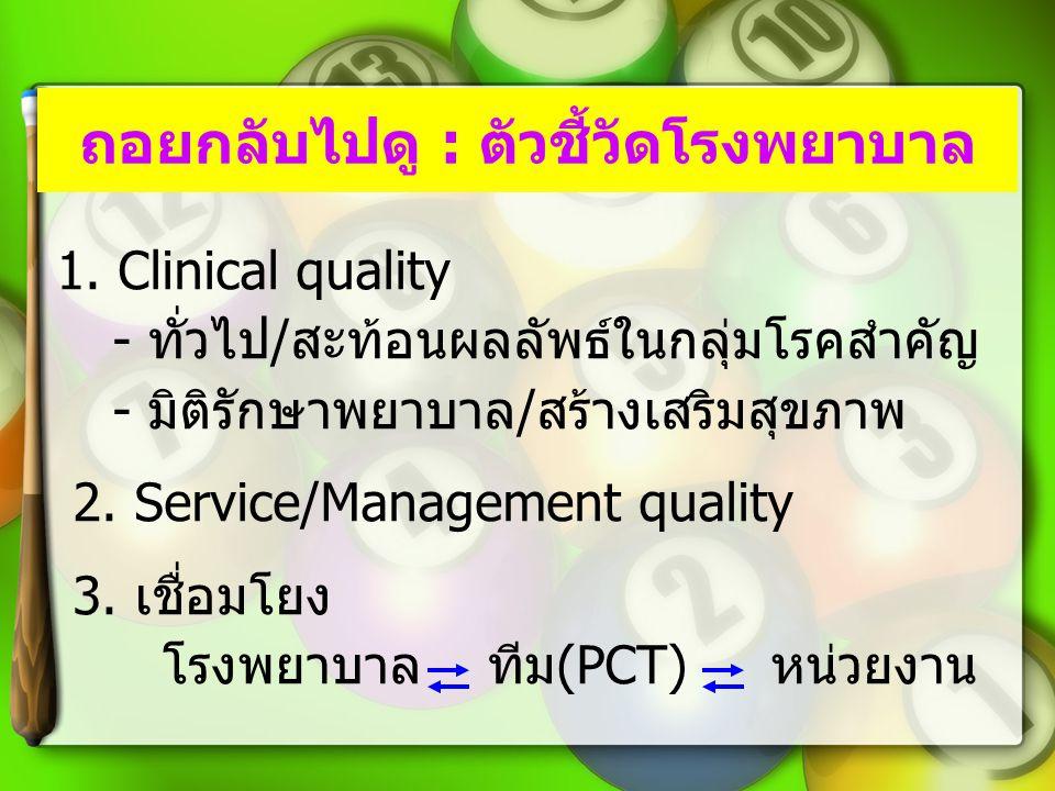 ถอยกลับไปดู : ตัวชี้วัดโรงพยาบาล 1. Clinical quality - ทั่วไป / สะท้อนผลลัพธ์ในกลุ่มโรคสำคัญ - มิติรักษาพยาบาล / สร้างเสริมสุขภาพ 2. Service/Managemen