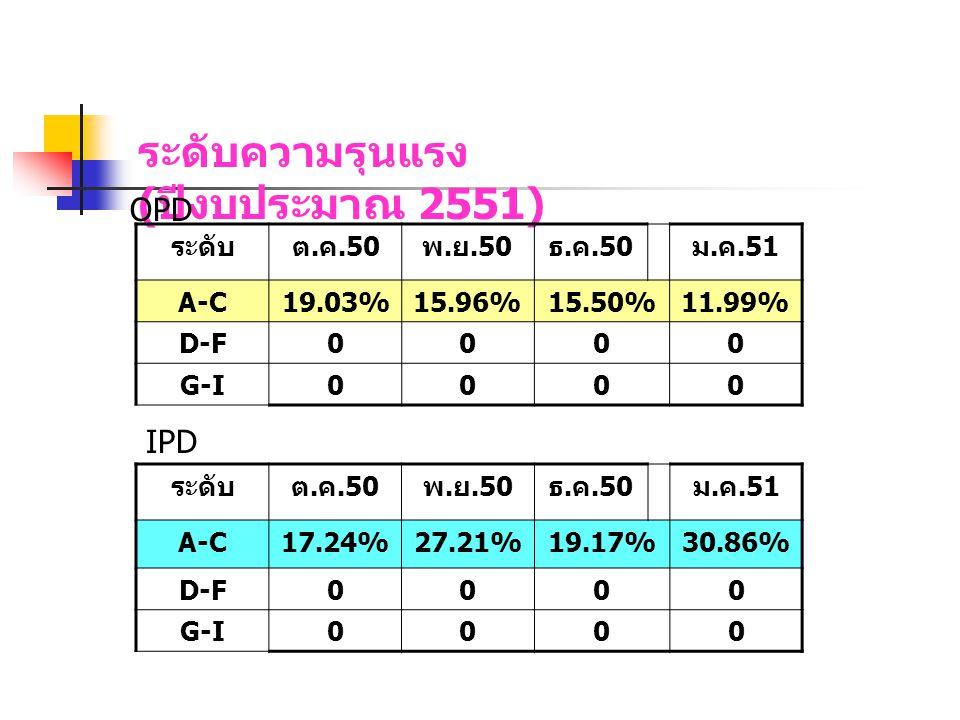 ระดับความรุนแรง ( ปีงบประมาณ 2551) OPD ระดับต. ค.50 พ. ย.50 ธ. ค.50 ม. ค.51 A-C19.03%15.96%15.50%11.99% D-F0000 G-I0000 IPD ระดับต. ค.50 พ. ย.50 ธ. ค.