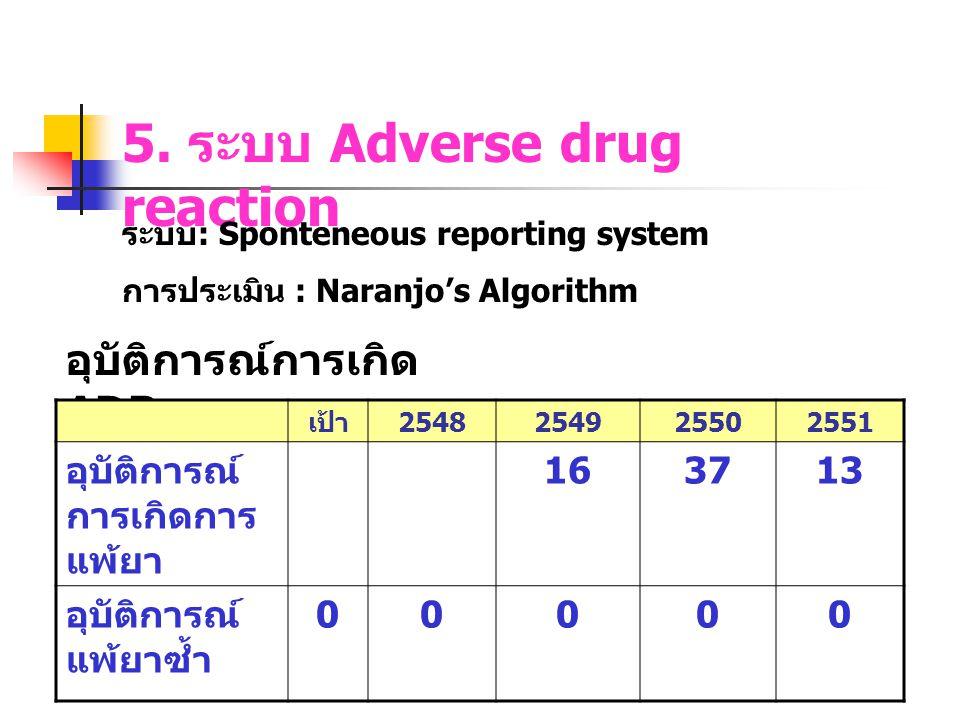 5. ระบบ Adverse drug reaction ระบบ : Sponteneous reporting system การประเมิน : Naranjo's Algorithm อุบัติการณ์การเกิด ADR เป้า 2548254925502551 อุบัติ