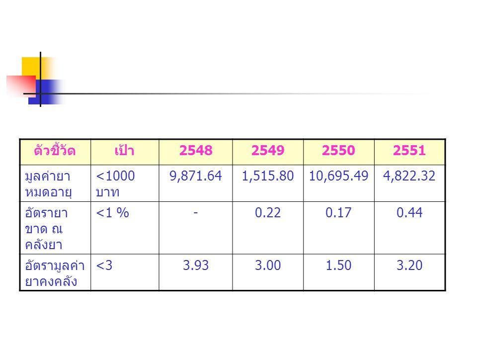 ตัวชี้วัดเป้า 2548254925502551 มูลค่ายา หมดอายุ <1000 บาท 9,871.641,515.8010,695.494,822.32 อัตรายา ขาด ณ คลังยา <1 %-0.220.170.44 อัตรามูลค่า ยาคงคลั