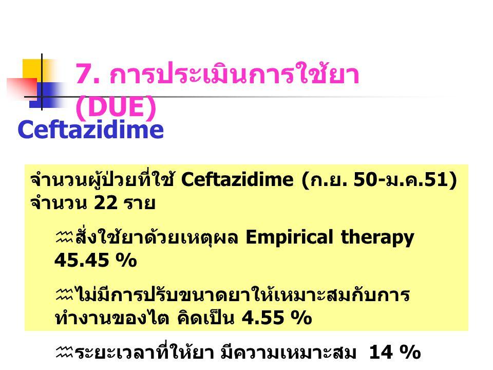 7. การประเมินการใช้ยา (DUE) Ceftazidime จำนวนผู้ป่วยที่ใช้ Ceftazidime ( ก. ย. 50- ม. ค.51) จำนวน 22 ราย  สั่งใช้ยาด้วยเหตุผล Empirical therapy 45.45