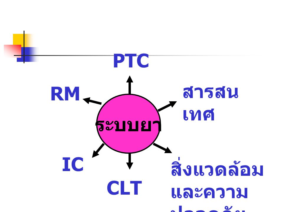 PTC (Pharmacy and Therapeutic Committee) บทบาท หน้าที่ 1.