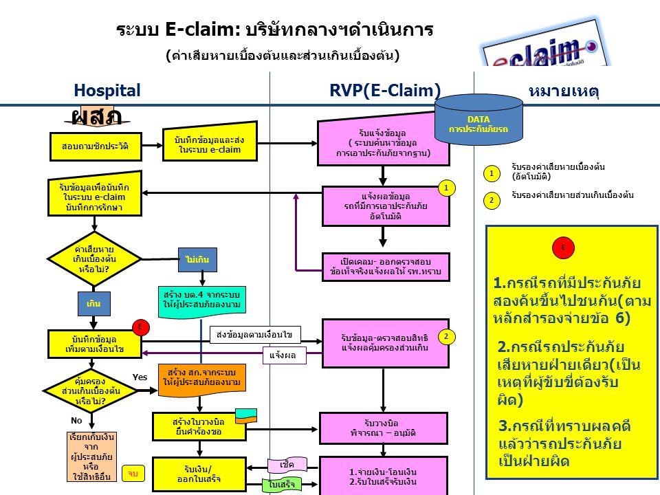 Hospital RVP(E-Claim) หมายเหตุ ผสภ บันทึกข้อมูลและส่ง ในระบบ e-claim รับแจ้งข้อมูล ( ระบบค้นหาข้อมูล การเอาประกันภัยจากฐาน) รับข้อมูลเพื่อบันทึก ในระบ