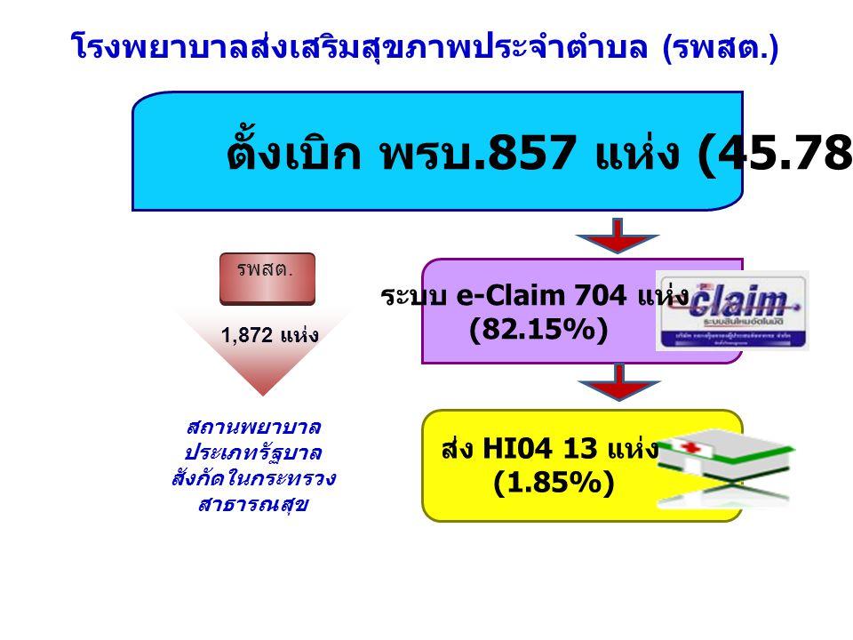โรงพยาบาลส่งเสริมสุขภาพประจำตำบล ( รพสต.) รพสต. 1,872 แห่ง สถานพยาบาล ประเภทรัฐบาล สังกัดในกระทรวง สาธารณสุข ตั้งเบิก พรบ.857 แห่ง (45.78%) ระบบ e-Cla