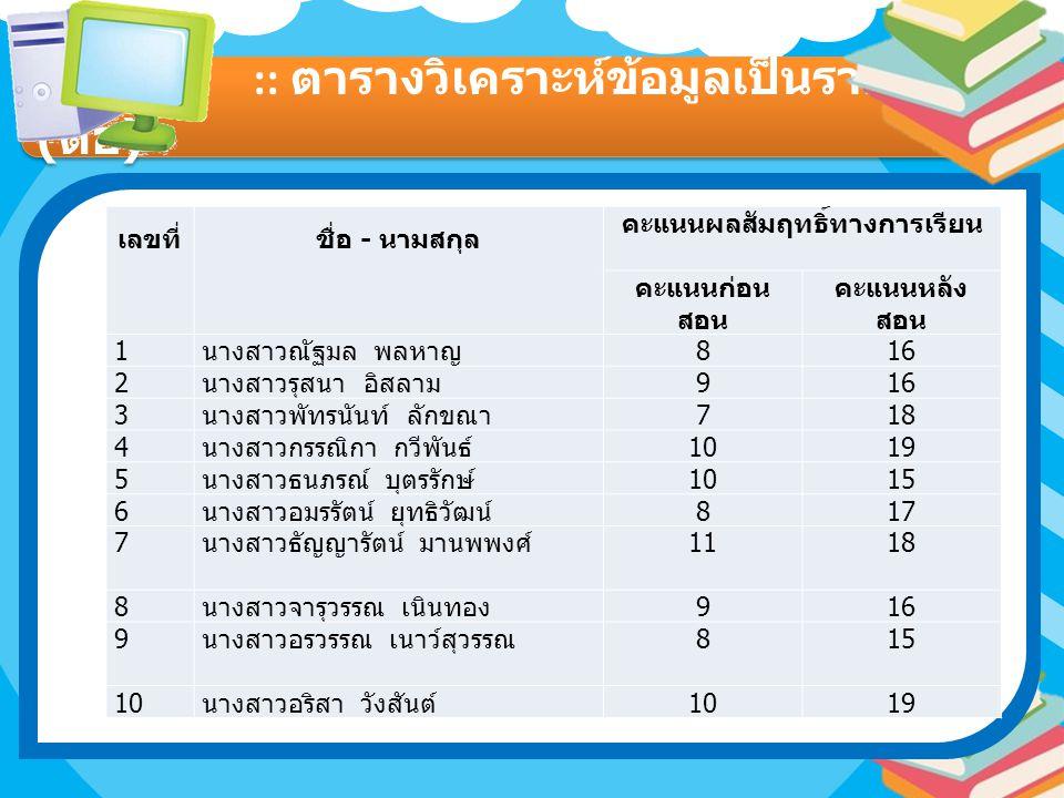 :: ตารางวิเคราะห์ข้อมูลเป็นรายบุคคล ( ต่อ ) เลขที่ชื่อ - นามสกุล คะแนนผลสัมฤทธิ์ทางการเรียน คะแนนก่อน สอน คะแนนหลัง สอน 1 นางสาวณัฐมล พลหาญ 816 2 นางสาวรุสนา อิสลาม 916 3 นางสาวพัทรนันท์ ลักขณา 718 4 นางสาวกรรณิกา กวีพันธ์ 1019 5 นางสาวธนภรณ์ บุตรรักษ์ 1015 6 นางสาวอมรรัตน์ ยุทธิวัฒน์ 817 7 นางสาวธัญญารัตน์ มานพพงศ์ 1118 8 นางสาวจารุวรรณ เนินทอง 916 9 นางสาวอรวรรณ เนาว์สุวรรณ 815 10 นางสาวอริสา วังสันต์ 1019