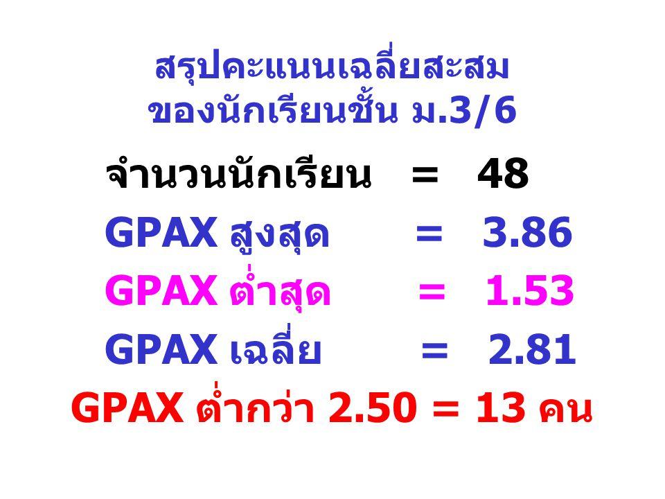 สรุปคะแนนเฉลี่ยสะสม ของนักเรียนชั้น ม.3/6 จำนวนนักเรียน = 48 GPAX สูงสุด = 3.86 GPAX ต่ำสุด = 1.53 GPAX เฉลี่ย = 2.81 GPAX ต่ำกว่า 2.50 = 13 คน